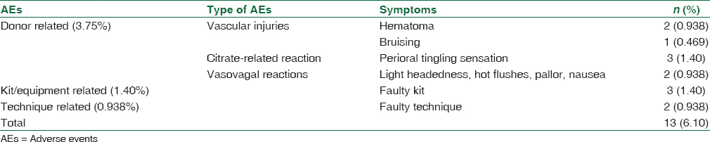Table 2: Adverse events occurring during plateletpheresis