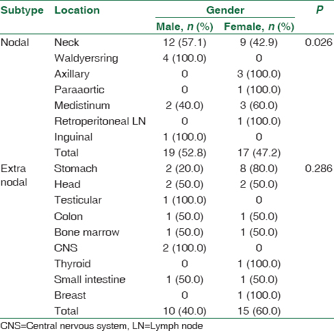 Table 6: Relation between gender and location of lymphoma