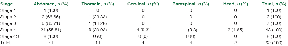 Table 4: Primary site of neuroblastoma in relation to stage (<i>P</i>=0.897)