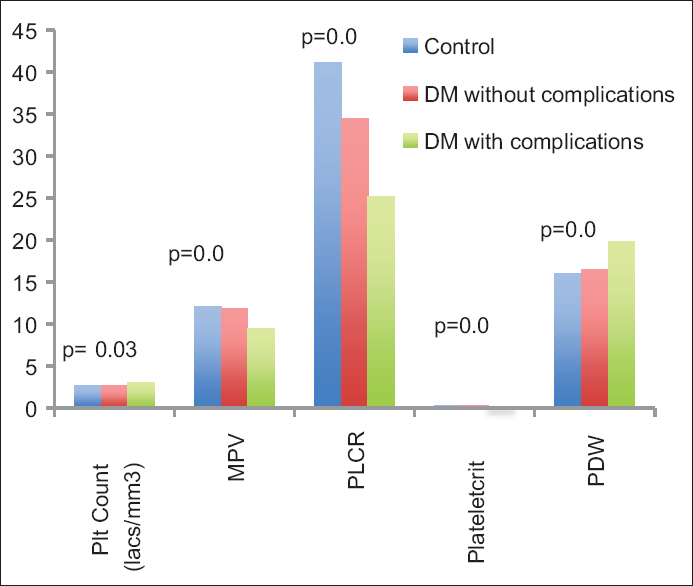 Platelet parameters: Can they serve as biomarkers of