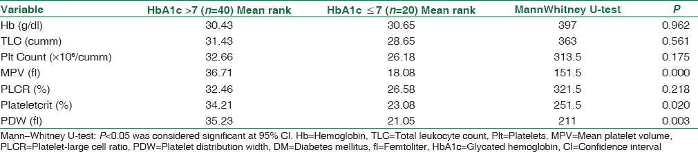 Table 5: Comparison of hematological parameters between diabetes mellitus with glycated hemoglobin ≤7% and diabetes mellitus with glycated hemoglobin >7%