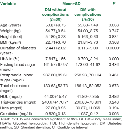 Table 1: Comparison of clinical and biochemical parameters between diabetes mellitus without complications and diabetes mellitus with complications