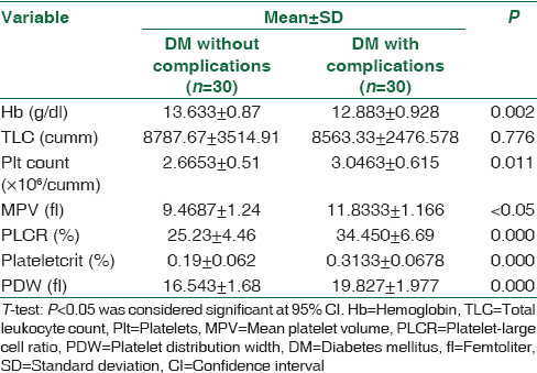 Table 2: Comparison of hematological parameters between diabetes mellitus without complications and diabetes mellitus with complications