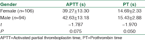 Variations in activated partial thromboplastin time and prothrombin