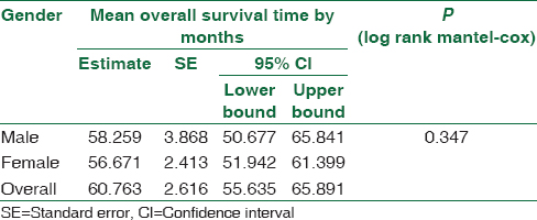 Table 6: Mean overall survival time by gender