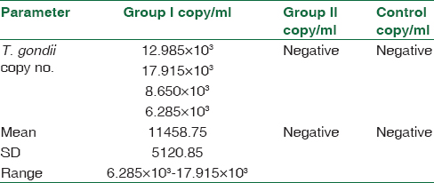 Table 2: Comparison of copy number in different study groups by ANOVA