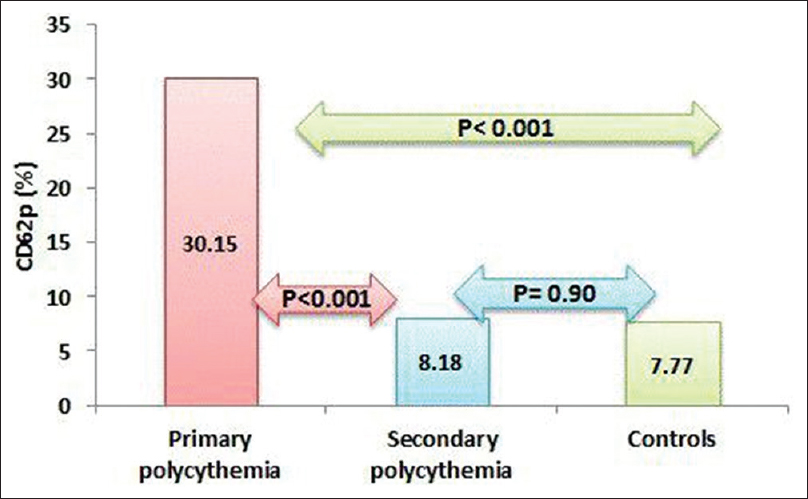 Figure 2: The percentage of CD62P expression in polycythemia subgroups