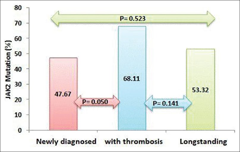 Figure 3: Mutation rate of JAK2 in all patients with polycythemia vera subgroups
