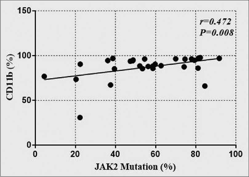 Figure 6: The correlation between JAK2 mutation rate and CD11b percentage in polycythemia vera group