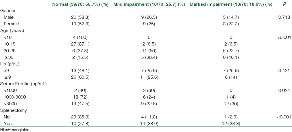 Table 4: Effect of risk factors on the cardiac status in the transfusion-dependent thalassemia patients