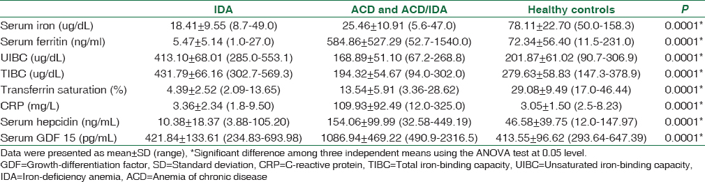 Table 2: The biochemical parameters of the two patient's groups and the control group