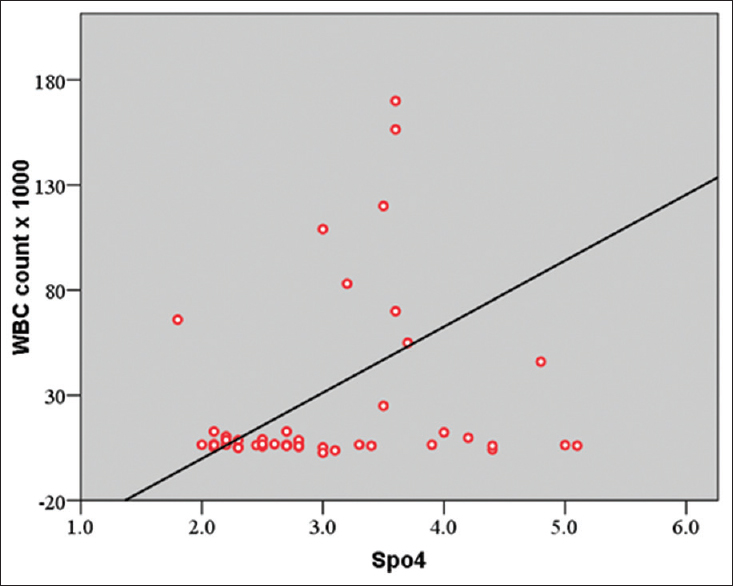 Figure 3: Direct correlation between SPO4 and white blood cell count tested by the linear regression test