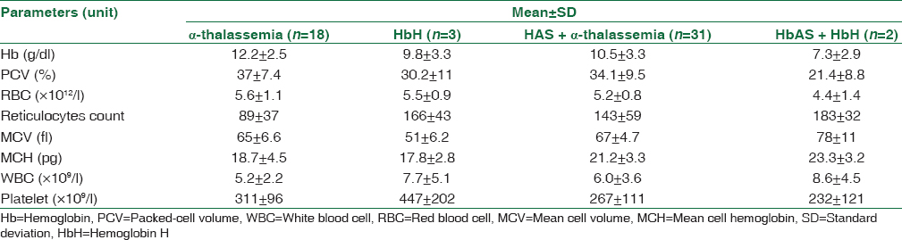 Table 4: Laboratory results of patients with thalassemia and/or hemoglobinopathies, with copresence of α-thalassemia (<i>n</i>=54)