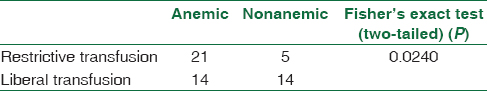 Table 2: Comparison between participants of two subgroups (anemic and nonanemic) in terms of transfusion strategy (<i>n</i> =54)